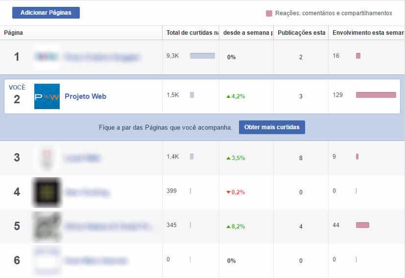 Como verificar o desempenho de uma página no Facebook